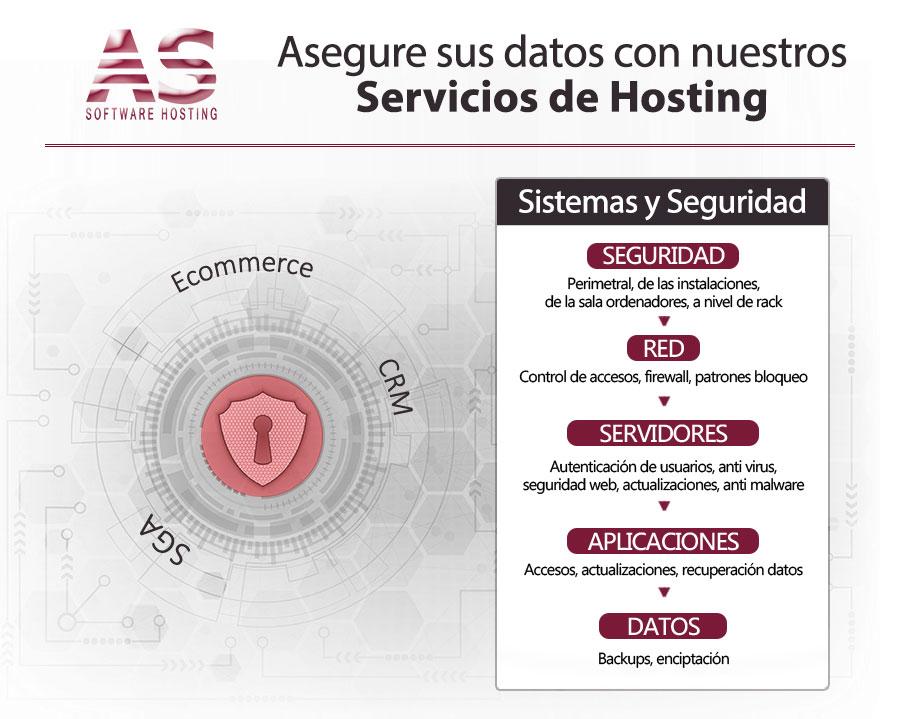 servicios hosting 2018
