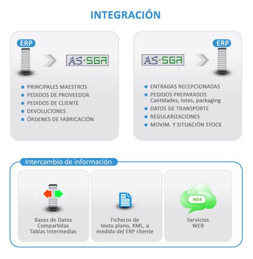 integracion ERP