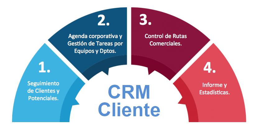 crm-cliente