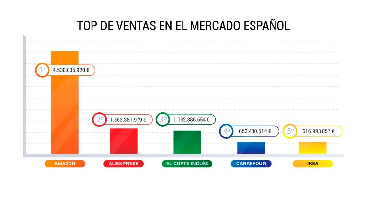 top ventas mercado español